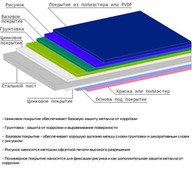 Структура металлического сайдинга Printech