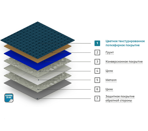 Структура металлического сайдинга Стальной Бархат