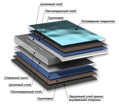 Структура металлического сайдинга Полиэстер КроМа
